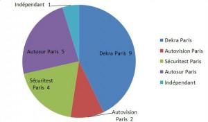 répartition des centres de controle technique parisiens selon les réseaux de controle technique